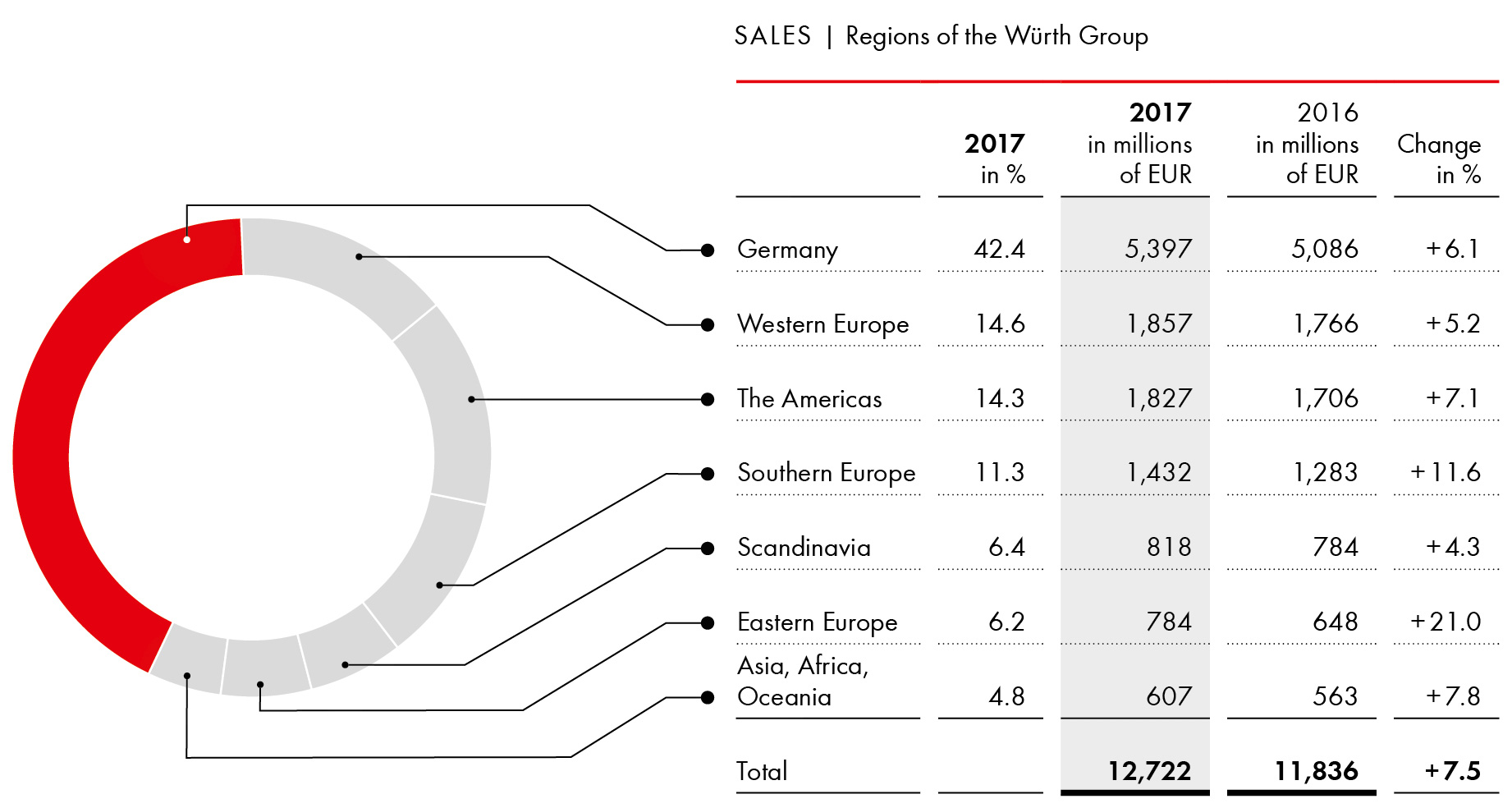 Sales by region 2017