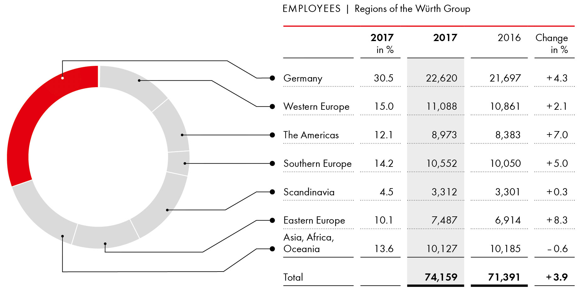 Employees by region 2017